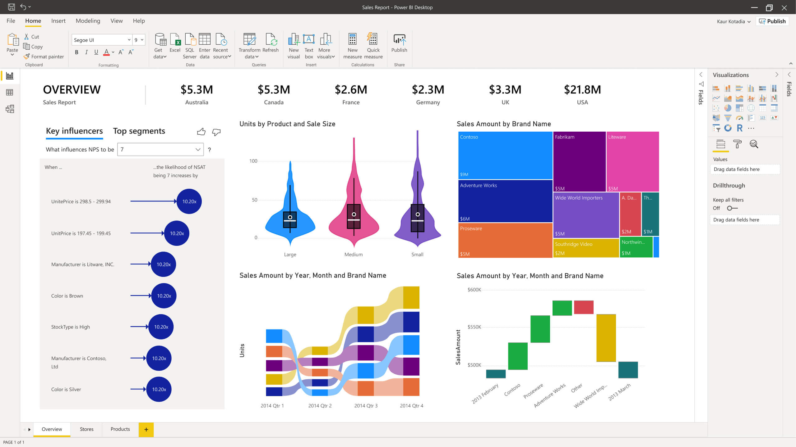 Power BI Overview