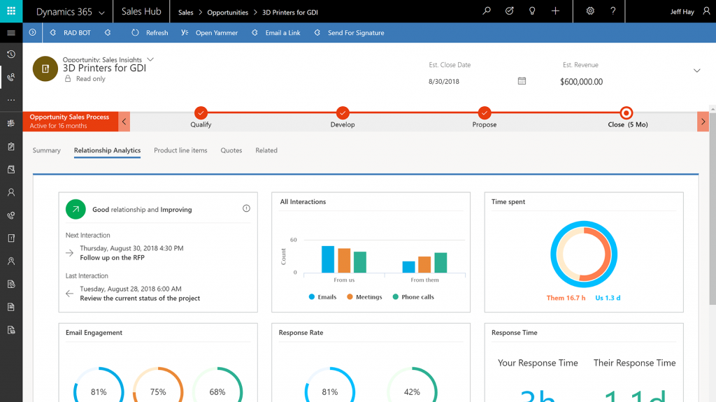 Microsoft Dynamics Sales Insights Dashboard